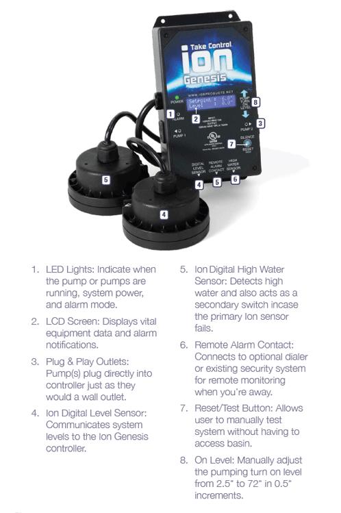 Smart Sump Pump Controller Features