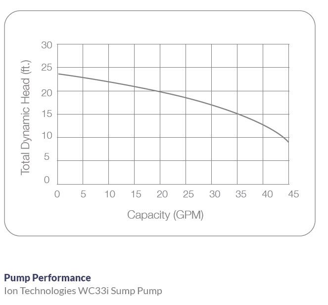 Ion Technologies WC33i Sump Pump Performance